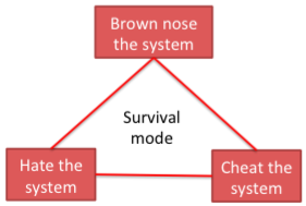 3 ways survival system