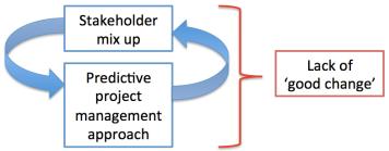 Conclusion graph 3_2
