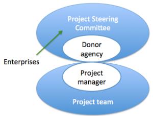 PSC graph 1