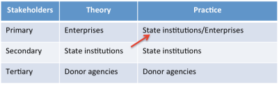 stakeholder classification 1