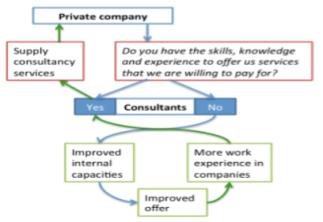 Consultant market change 2