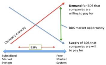 Consultant markets